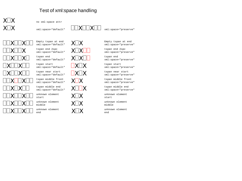 LayoutTests/platform/efl-wk1/svg/batik/text/xmlSpace-expected.png