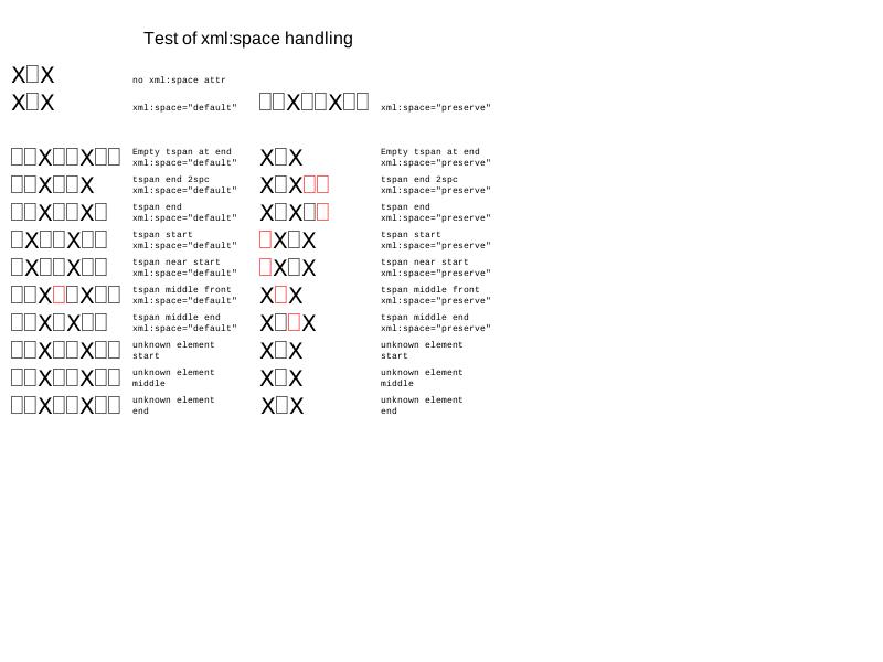 LayoutTests/platform/efl/svg/batik/text/xmlSpace-expected.png