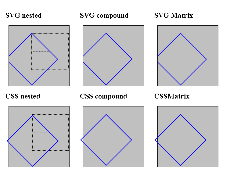 LayoutTests/platform/chromium-win/transforms/svg-vs-css-expected.png