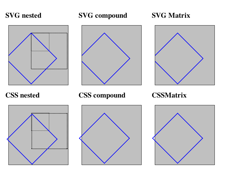 LayoutTests/platform/mac/transforms/svg-vs-css-expected.png