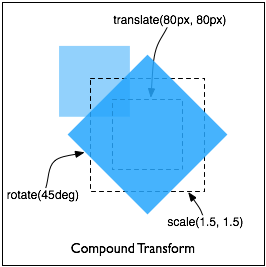 WebKitSite/specs/CSSVisualEffects/css3-2d-transforms/compound_transform.png