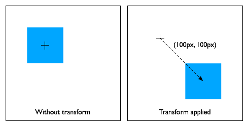 WebKitSite/specs/CSSVisualEffects/css3-2d-transforms/transform1.png