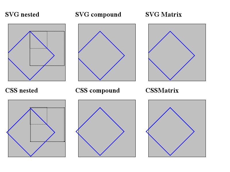 LayoutTests/platform/chromium-linux/transforms/svg-vs-css-expected.png